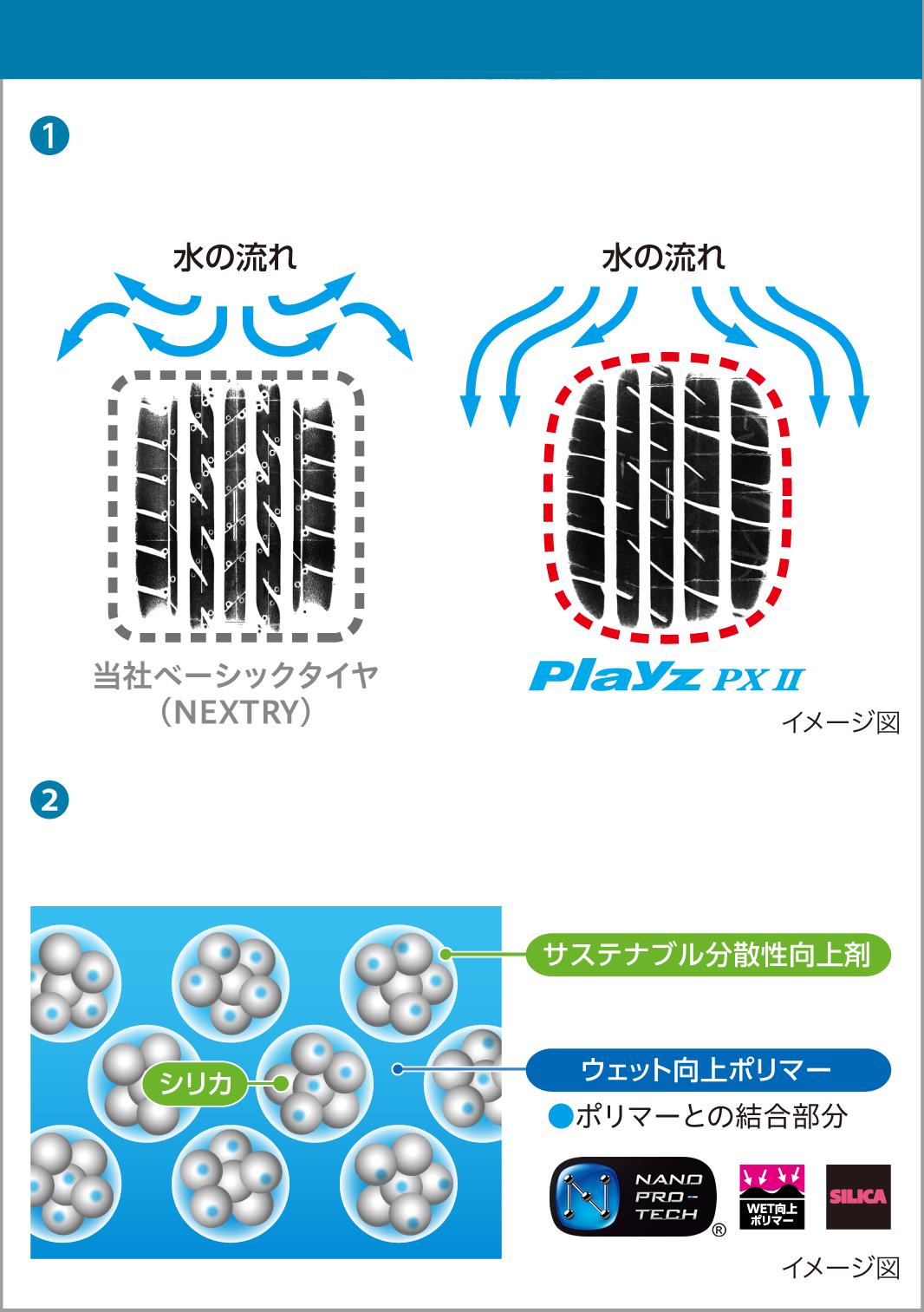 溝に頼らないウェット性能強化設計 (1)接地形状の最適化により、新品時から摩耗時まで高い排水性を確保(2)新品時から摩耗時まで高いウェット性能を実現するシリカ増量ウェット重視ゴム