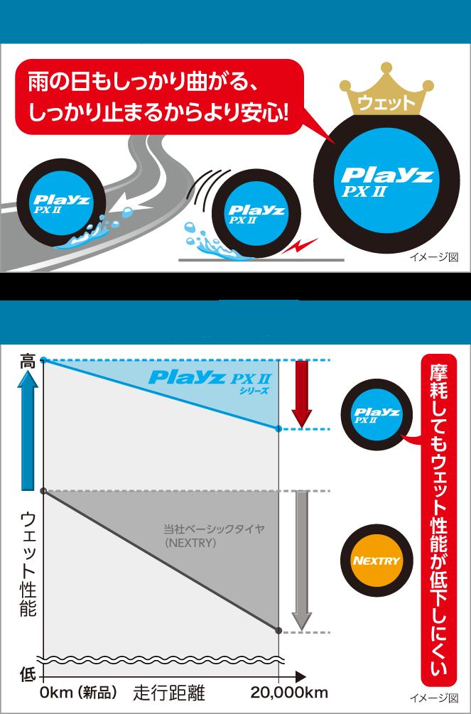 極めて高いウェット性能を保有「雨の日もしっかり曲がる、しっかり止まるからより安心!」高いウェット性能が長持ち Playz PX Ⅱ は「摩耗してもウェット性能が低下しにくい」