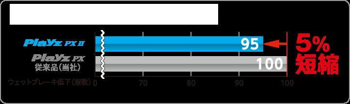 ウェットブレーキ比較(値が小さい方が良) Playz PX IIは従来品(当社)Playz PXに較べてウェットブレーキ低下(指数)が5%短縮