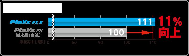 摩耗寿命比較 Playz PX IIは従来品(当社)Playz PXに較べて摩耗寿命(指数)が11%向上