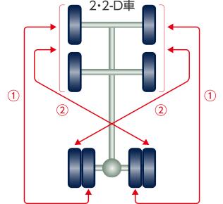 タイヤ 交換 ローテーション