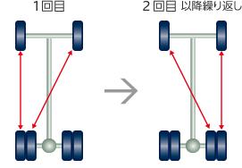 タイヤ ローテーション